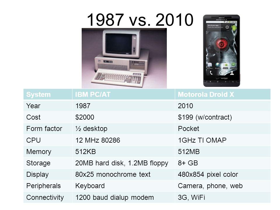 1987 vs.