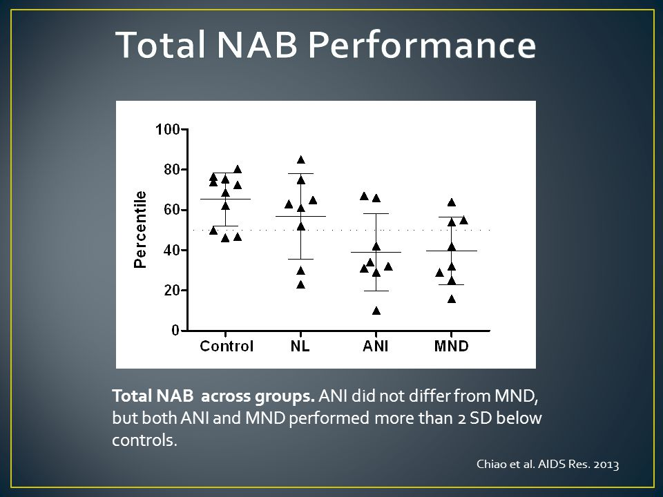 Total NAB across groups.