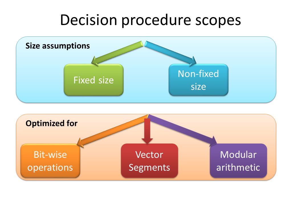 Decision procedure scopes Modular arithmetic Bit-wise operations Fixed size Non-fixed size Non-fixed size Vector Segments Size assumptions Optimized for