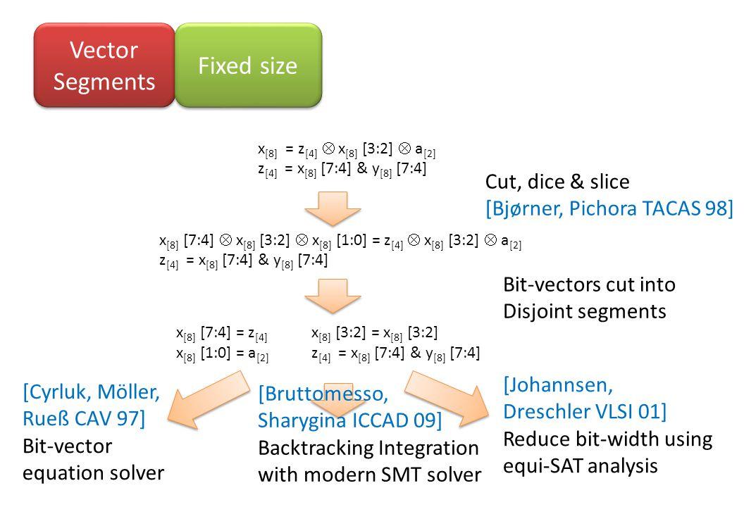 Vector Segments Fixed size x [8] = z [4]  x [8] [3:2]  a [2] z [4] = x [8] [7:4] & y [8] [7:4] x [8] [7:4]  x [8] [3:2]  x [8] [1:0] = z [4]  x [8] [3:2]  a [2] z [4] = x [8] [7:4] & y [8] [7:4] x [8] [7:4] = z [4] x [8] [3:2] = x [8] [3:2] x [8] [1:0] = a [2] z [4] = x [8] [7:4] & y [8] [7:4] Cut, dice & slice [Bjørner, Pichora TACAS 98] [Johannsen, Dreschler VLSI 01] Reduce bit-width using equi-SAT analysis [Cyrluk, Möller, Rueß CAV 97] Bit-vector equation solver [Bruttomesso, Sharygina ICCAD 09] Backtracking Integration with modern SMT solver Bit-vectors cut into Disjoint segments