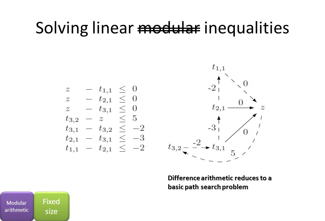 Solving linear modular inequalities Modular arithmetic Fixed size Difference arithmetic reduces to a basic path search problem