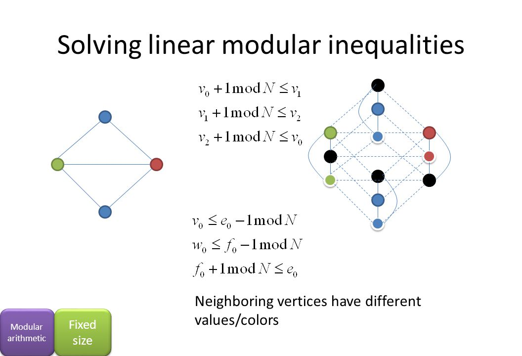 Solving linear modular inequalities Neighboring vertices have different values/colors Modular arithmetic Fixed size