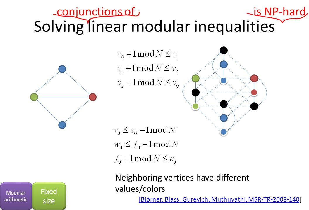 Solving linear modular inequalities Neighboring vertices have different values/colors is NP-hardconjunctions of [Bjørner, Blass, Gurevich, Muthuvathi, MSR-TR-2008-140[Bjørner, Blass, Gurevich, Muthuvathi, MSR-TR-2008-140] Modular arithmetic Fixed size