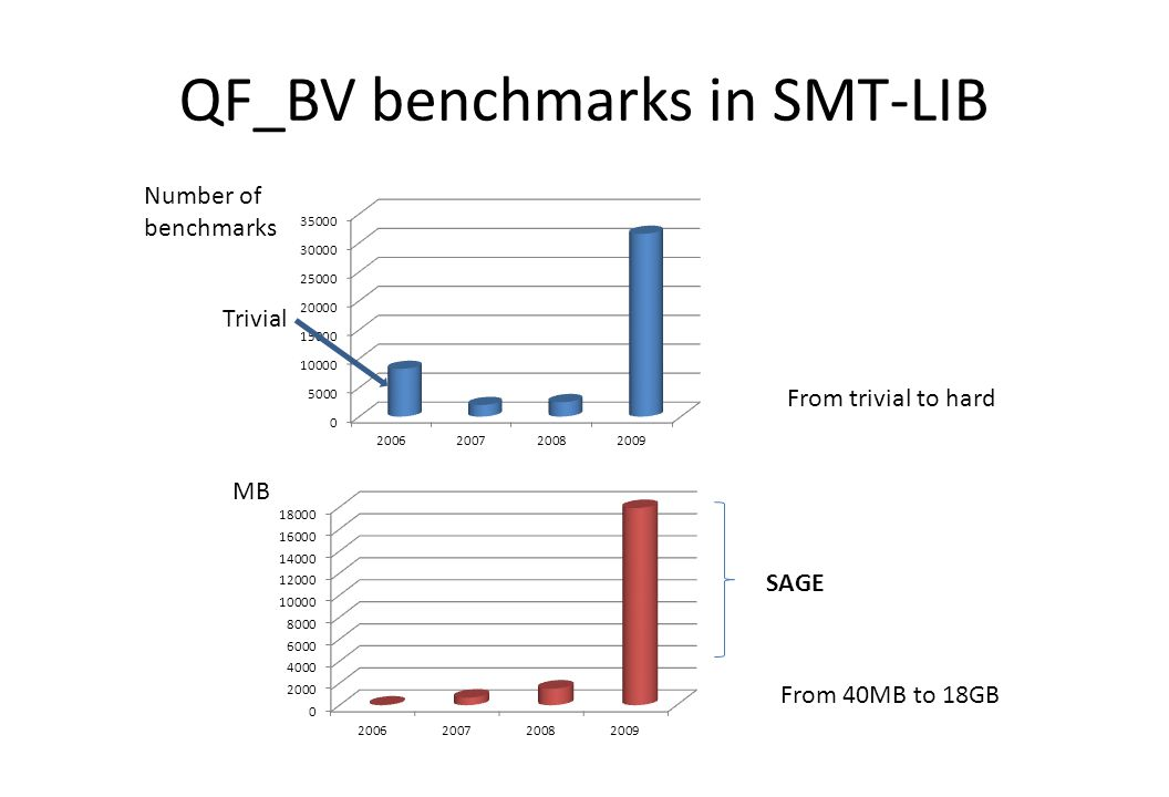 QF_BV benchmarks in SMT-LIB Number of benchmarks From 40MB to 18GB From trivial to hard Trivial MB SAGE