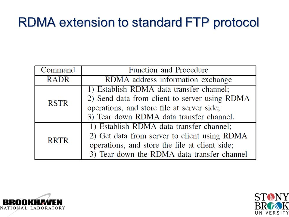 RDMA extension to standard FTP protocol