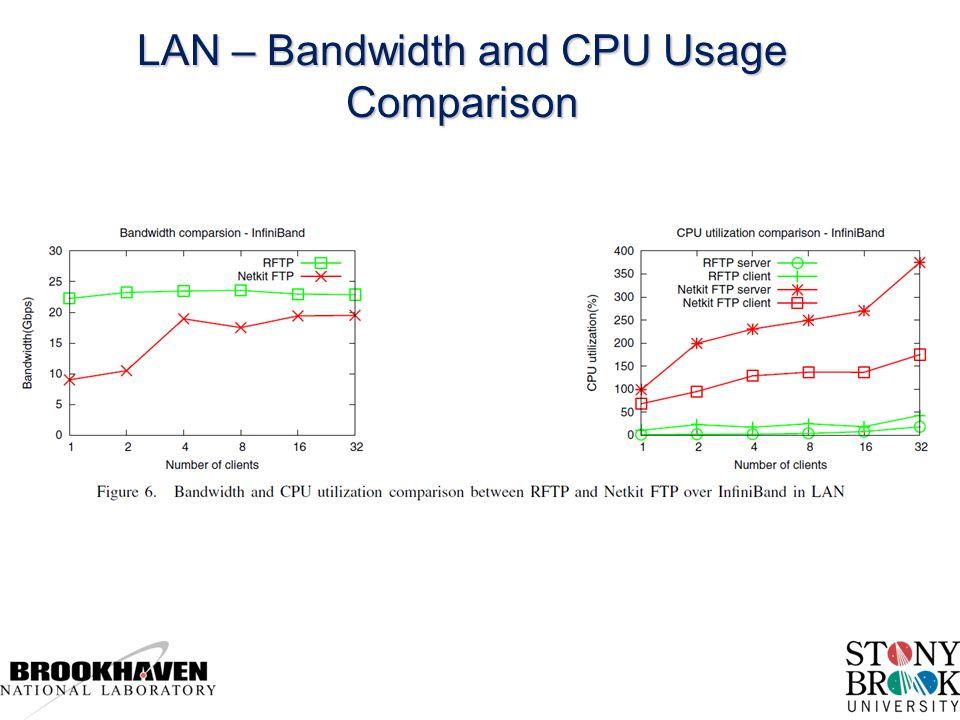 LAN – Bandwidth and CPU Usage Comparison