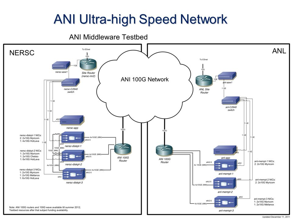 ANI Ultra-high Speed Network