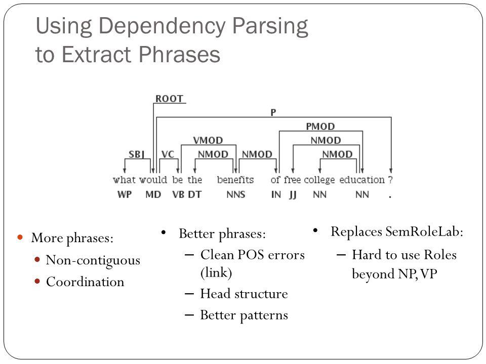 Using Dependency Parsing to Extract Phrases More phrases: Non-contiguous Coordination Better phrases: – Clean POS errors (link) – Head structure – Better patterns Replaces SemRoleLab: – Hard to use Roles beyond NP, VP