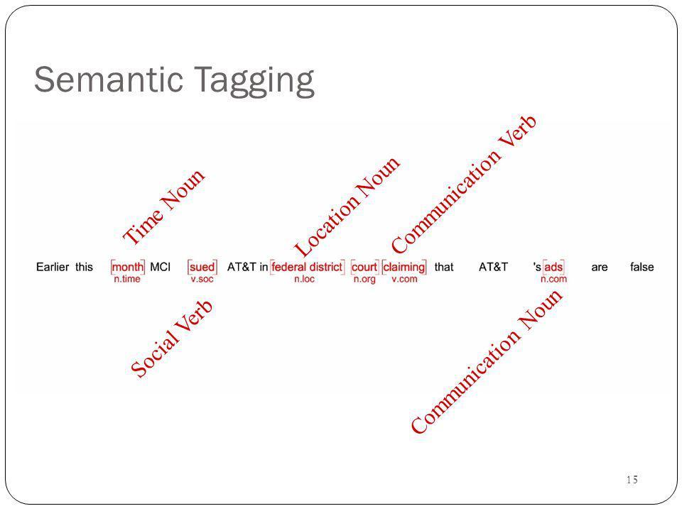 15 Semantic Tagging Communication Verb Communication Noun Time Noun Social Verb Location Noun