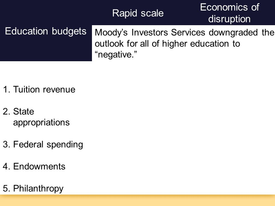 Education budgets 1.Tuition revenue 2.State appropriations 3.Federal spending 4.Endowments 5.Philanthropy