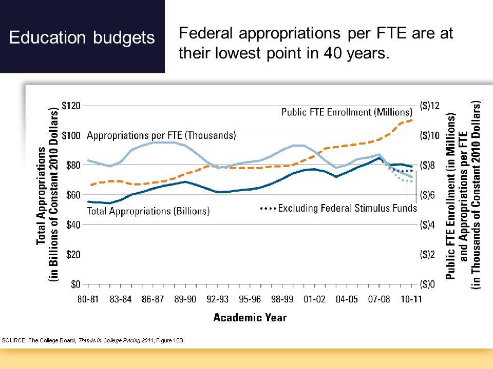 Rapid scale Education budgets Economics of disruption