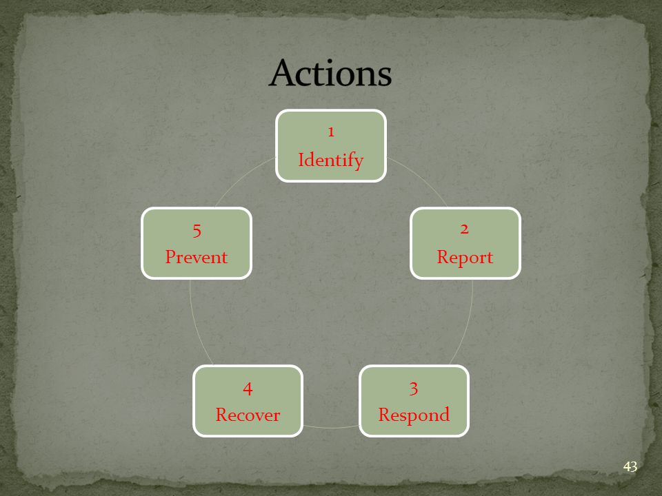 1 Identify 2 Report 3 Respond 4 Recover 5 Prevent 43