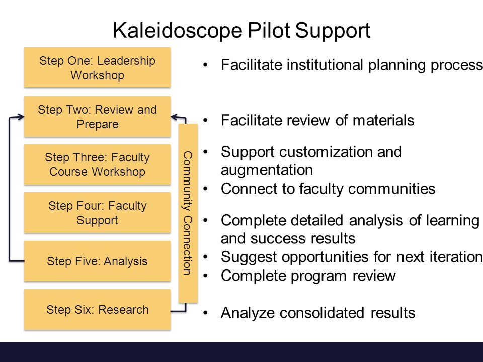 Kaleidoscope Pilot Support Step One: Leadership Workshop Step Two: Review and Prepare Step Four: Faculty Support Step Five: Analysis Step Six: Research Facilitate institutional planning process Facilitate review of materials Support customization and augmentation Connect to faculty communities Complete detailed analysis of learning and success results Suggest opportunities for next iteration Complete program review Analyze consolidated results Step Three: Faculty Course Workshop Community Connection