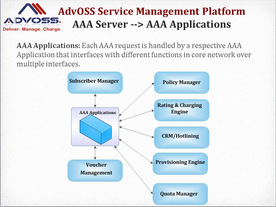 AdvOSS Service Management Platform AAA Server --> AAA Applications AAA Applications: Each AAA request is handled by a respective AAA Application that