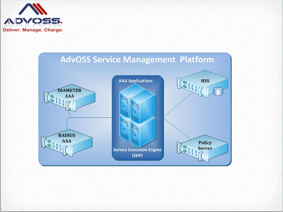 AdvOSS Service Management Platform DIAMETER Server Applications Authentication MD-5 Digest with DIAMETER SIP application (RFC 4740) IMS-AKA EAP Authentication DCCA (DIAMETER Credit Control App) Sh / Sp Application HSS Cx/Dx Application Ro / Gy Online Charging Rx Sy Between PCRF and OCS