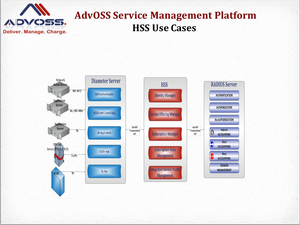 AdvOSS Service Management Platform HSS Use Cases