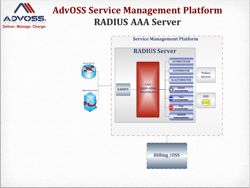 AdvOSS Service Management Platform AAA Server --> AAA Applications AAA Applications: Each AAA request is handled by a respective AAA Application that interfaces with different functions in core network over multiple interfaces.