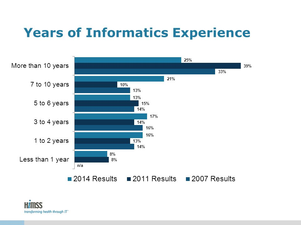 Years of Informatics Experience