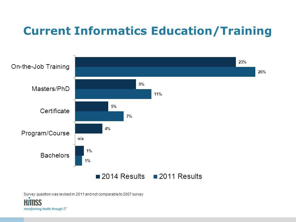 Current Informatics Education/Training Survey question was revised in 2011 and not comparable to 2007 survey