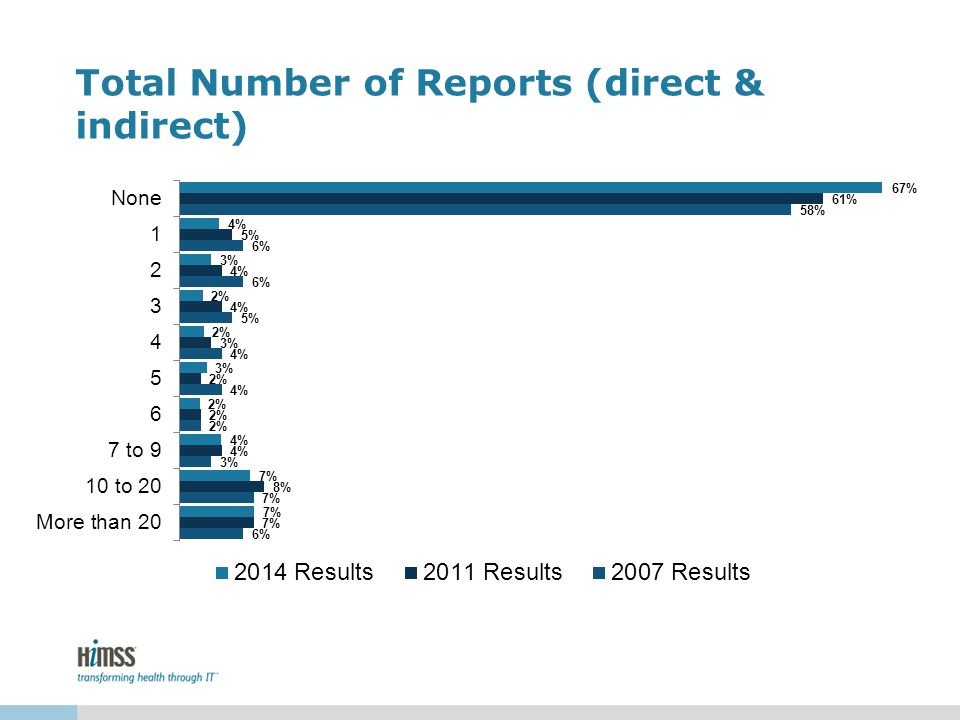 Total Number of Reports (direct & indirect)