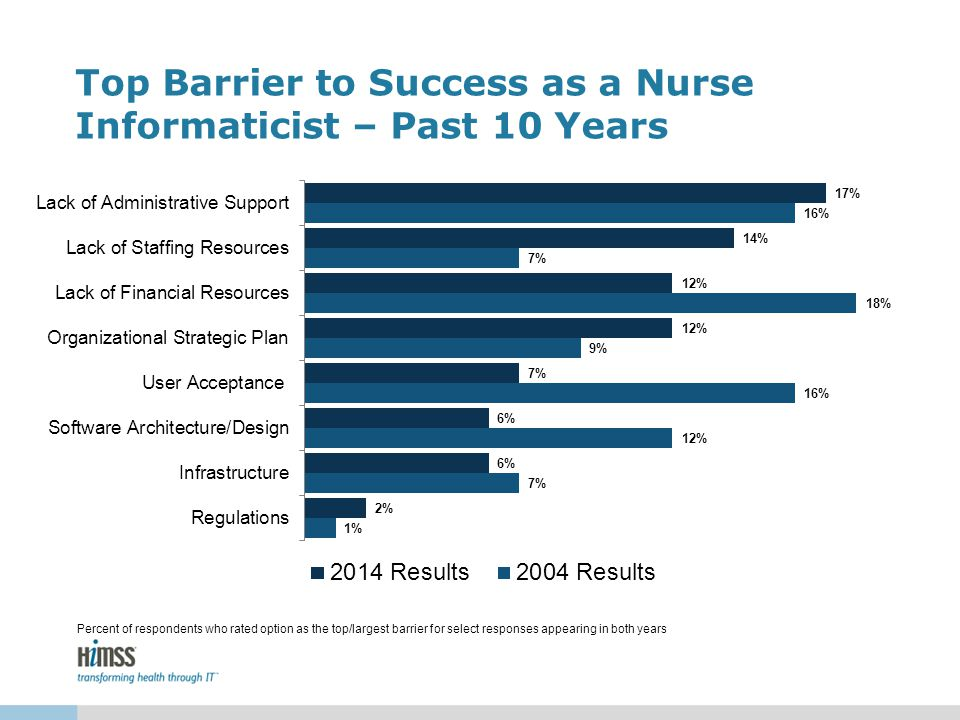 Top Barrier to Success as a Nurse Informaticist – Past 10 Years Percent of respondents who rated option as the top/largest barrier for select response