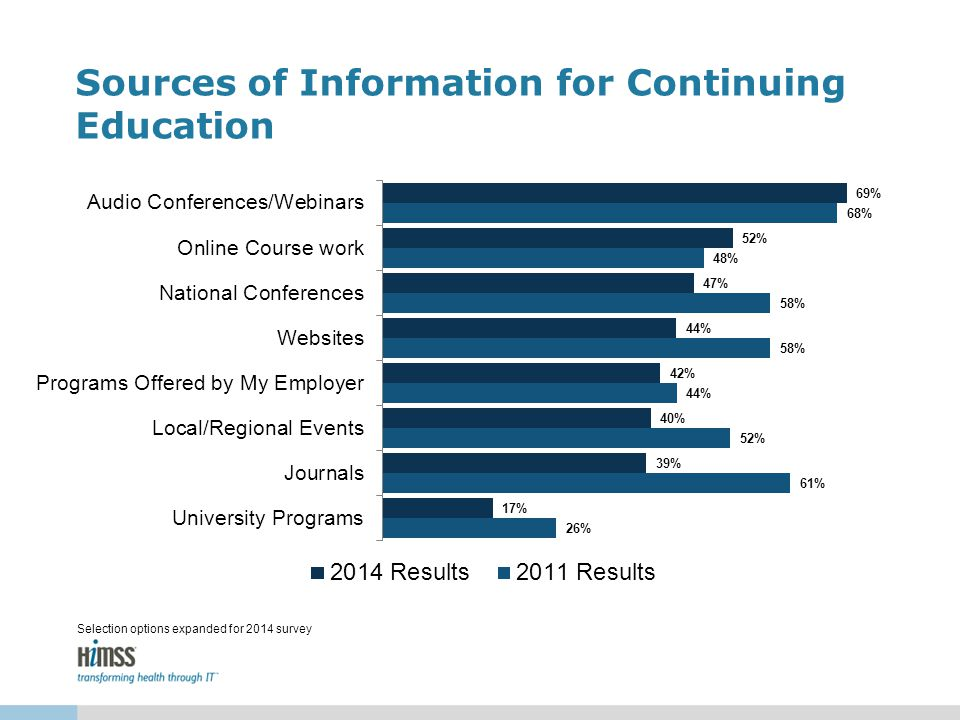 Sources of Information for Continuing Education Selection options expanded for 2014 survey