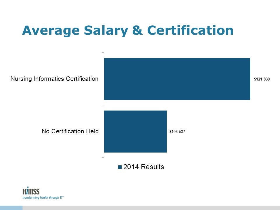 Average Salary & Certification