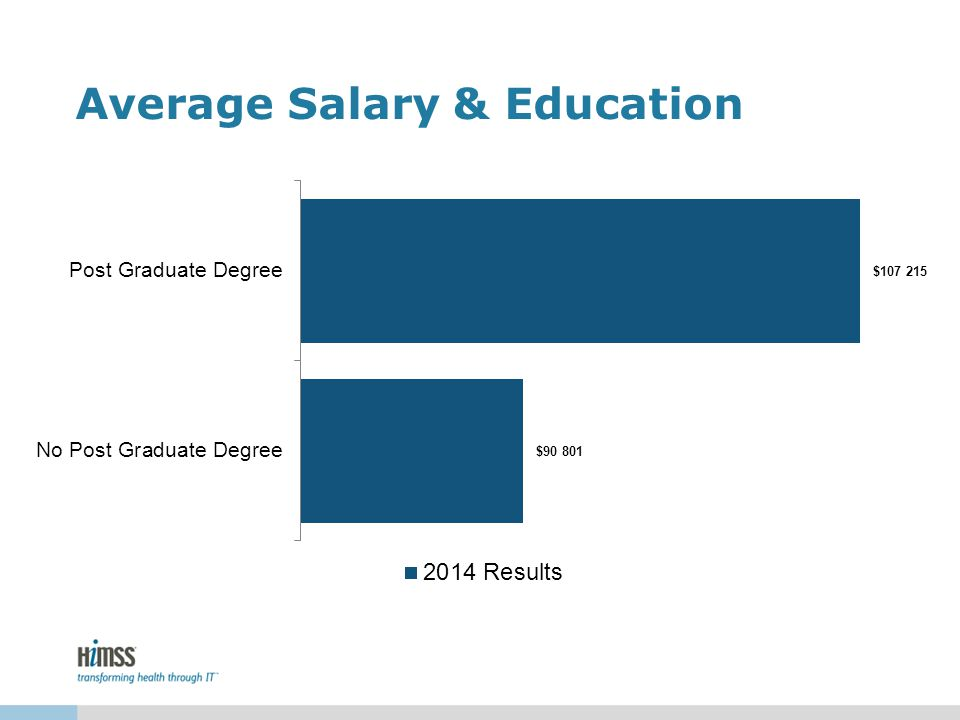 Average Salary & Education