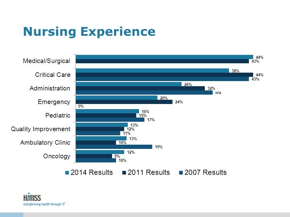 Nursing Experience