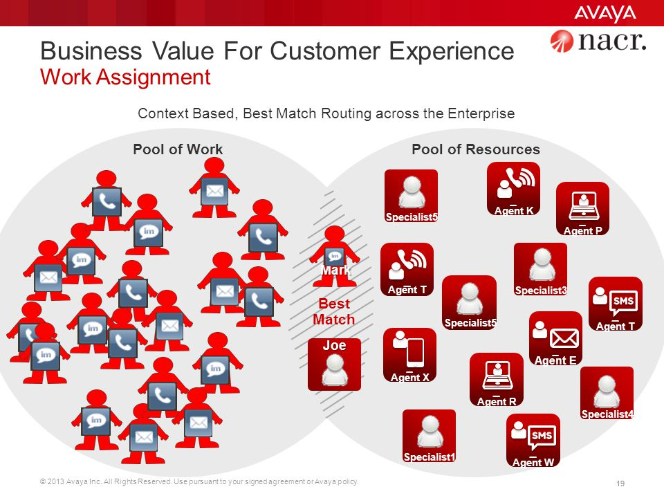 © 2013 Avaya Inc. All Rights Reserved. Use pursuant to your signed agreement or Avaya policy. 19 Business Value For Customer Experience Work Assignmen