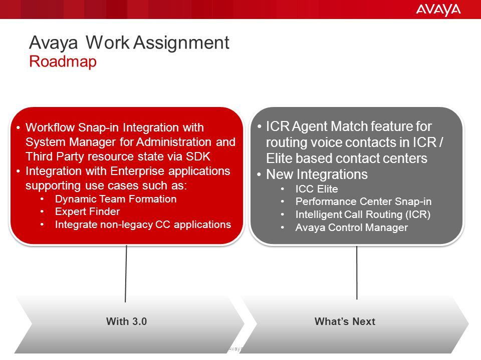 © 2013 Avaya Inc. All Rights Reserved. Use pursuant to your signed agreement or Avaya policy. 21 Avaya Work Assignment Roadmap Workflow Snap-in Integr