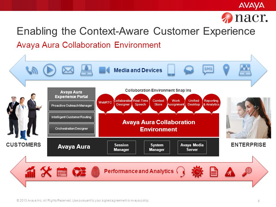 © 2013 Avaya Inc. All Rights Reserved. Use pursuant to your signed agreement or Avaya policy. 6 Performance and Analytics Enabling the Context-Aware C