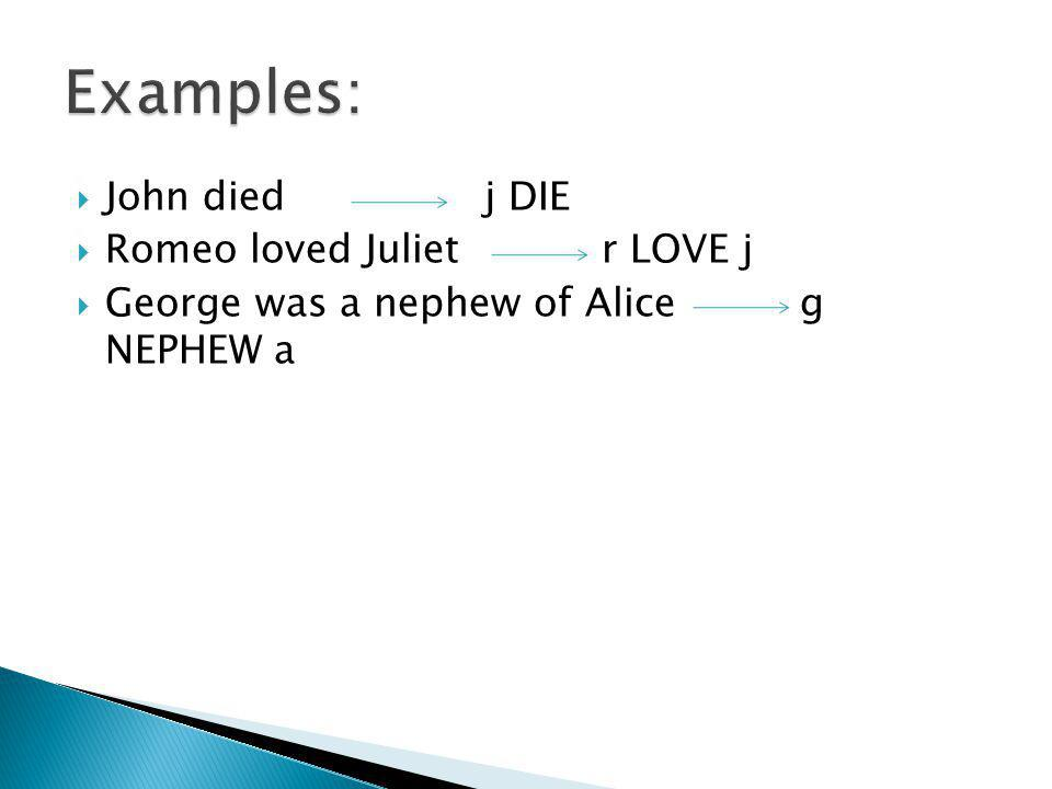  John diedj DIE  Romeo loved Juliet r LOVE j  George was a nephew of Aliceg NEPHEW a