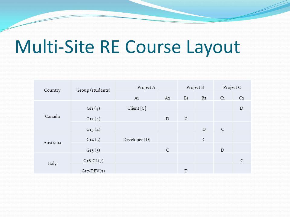 Multi-Site RE Course Layout CountryGroup (students) Project AProject BProject C A1A2B1B2C1C2 Canada Gr1 (4)Client [C] D Gr2 (4) DC Gr3 (4) DC Australia Gr4 (5)Developer [D] C Gr5 (5) C D Italy Gr6-CL(7) C Gr7-DEV(3) D
