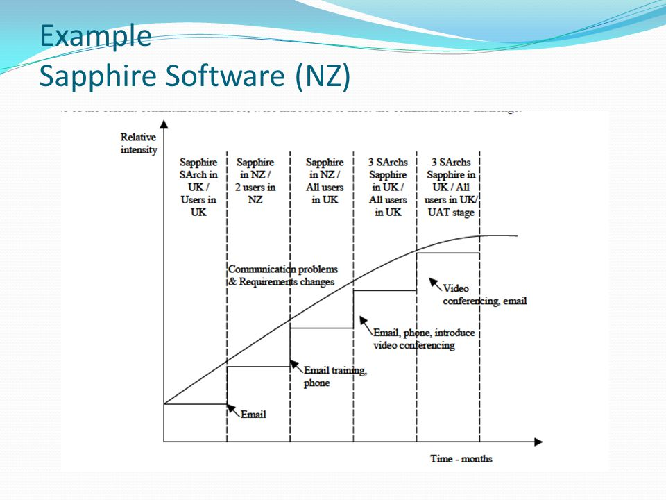 Example Sapphire Software (NZ)