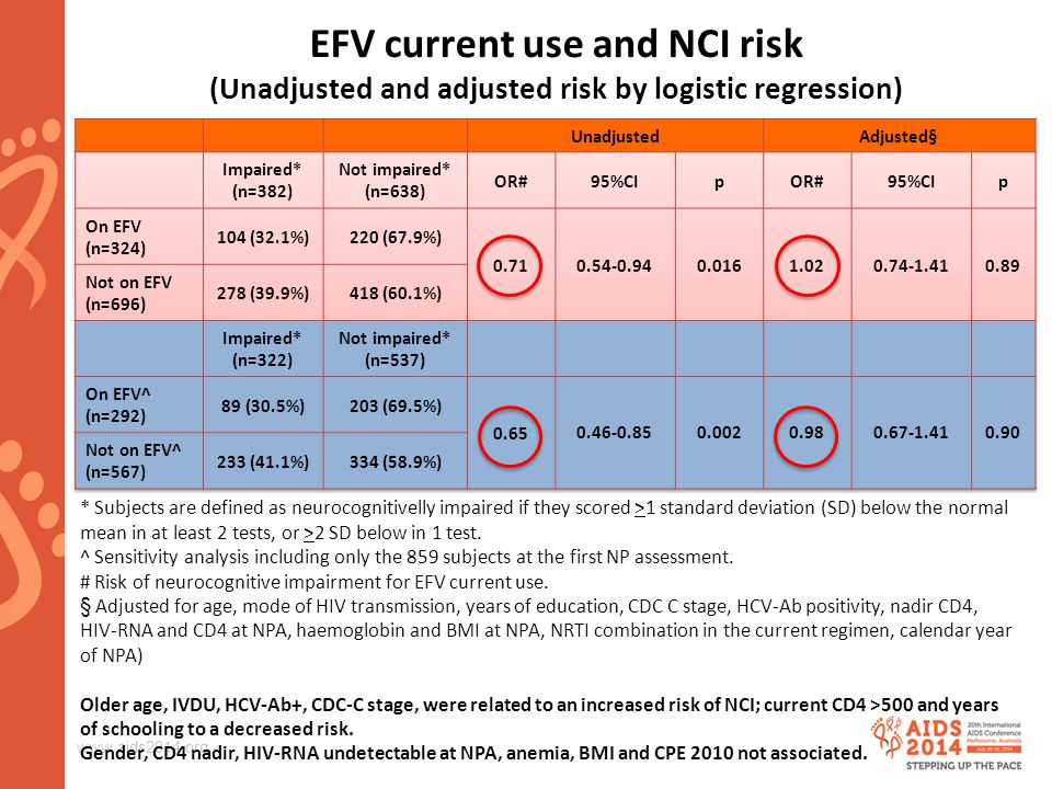 www.aids2014.org EFV current use and NCI risk (Unadjusted and adjusted risk by logistic regression) * Subjects are defined as neurocognitivelly impaired if they scored >1 standard deviation (SD) below the normal mean in at least 2 tests, or >2 SD below in 1 test.