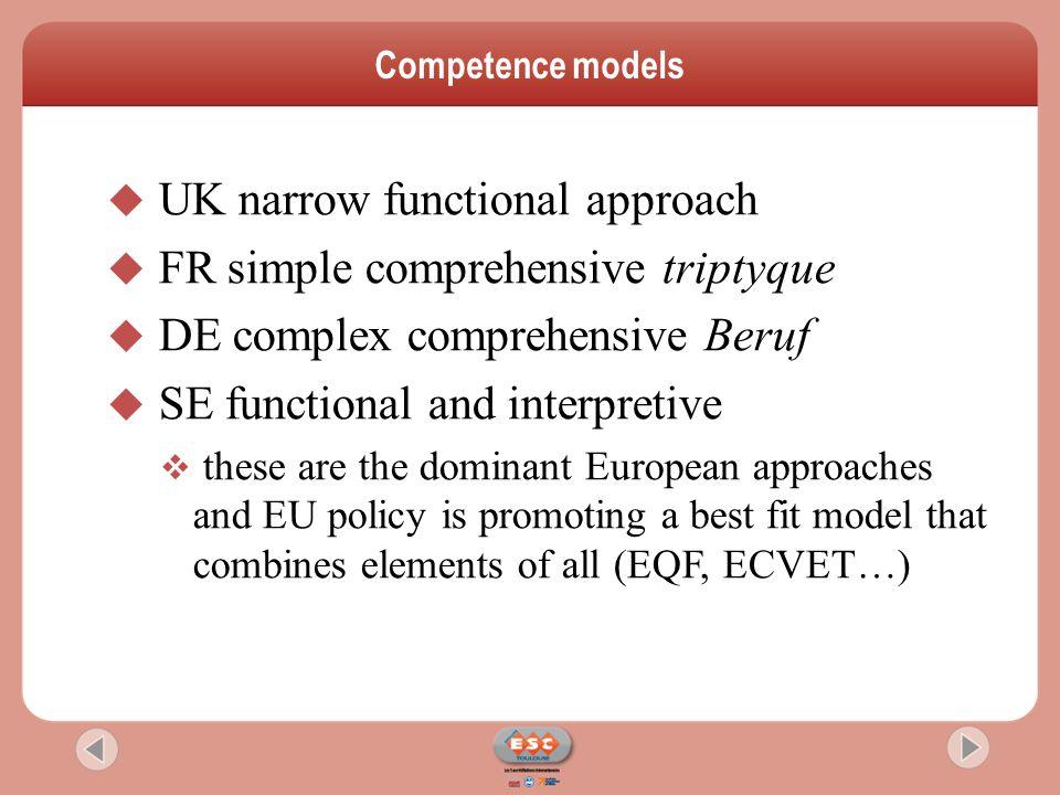 Taxonomy of training regimes 6 UK, MT [IT]FR, LV, SE, TU DE, SI Regulation Market Focus State School Work