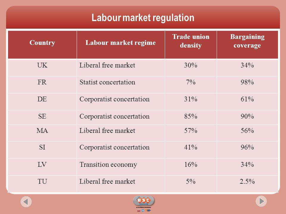 CountryLabour market regime Trade union density Bargaining coverage UKLiberal free market30%34% FRStatist concertation7%98% DECorporatist concertation31%61% SECorporatist concertation85%90% MALiberal free market57%56% SICorporatist concertation41%96% LVTransition economy16%34% TULiberal free market5%2.5% Labour market regulation