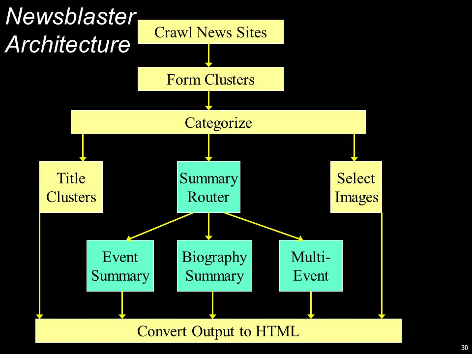 30 Newsblaster Architecture Crawl News Sites Form Clusters Categorize Title Clusters Title Clusters Summary Router Summary Router Select Images Select Images Event Summary Event Summary Biography Summary Biography Summary Multi- Event Multi- Event Convert Output to HTML