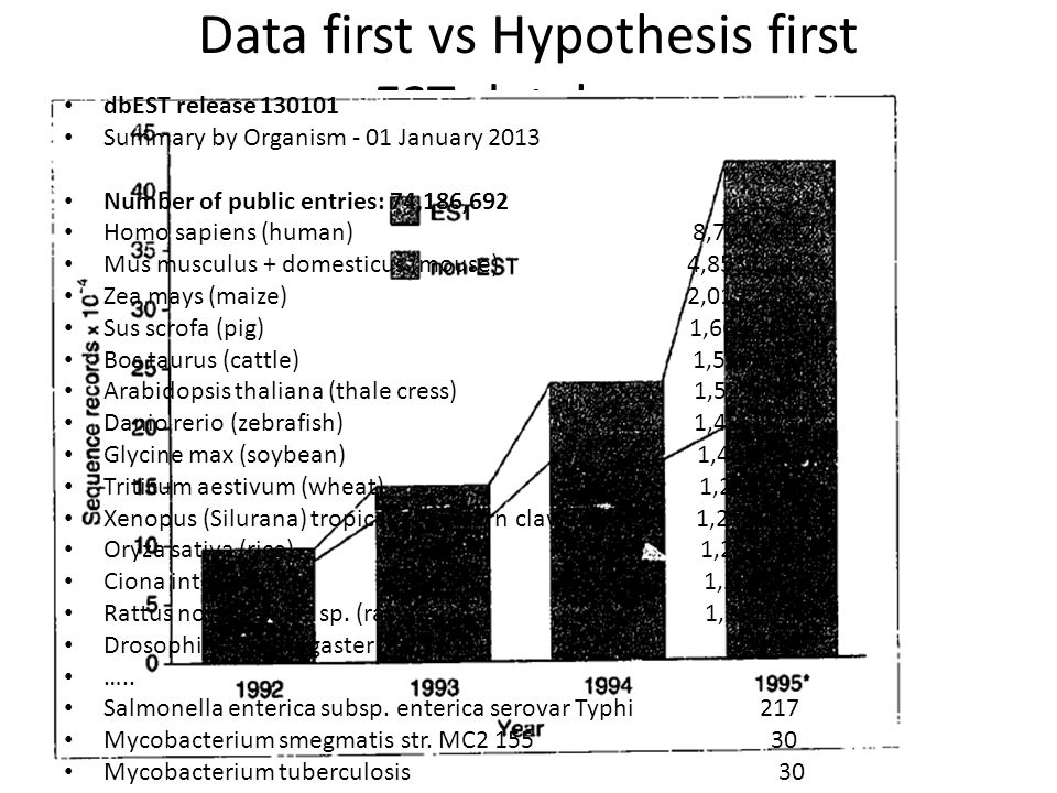 Data first vs Hypothesis first EST database dbEST release 130101 Summary by Organism - 01 January 2013 Number of public entries: 74,186,692 Homo sapie