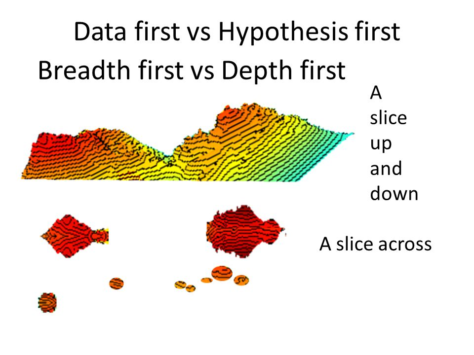Data first vs Hypothesis first Breadth first vs Depth first A slice up and down A slice across