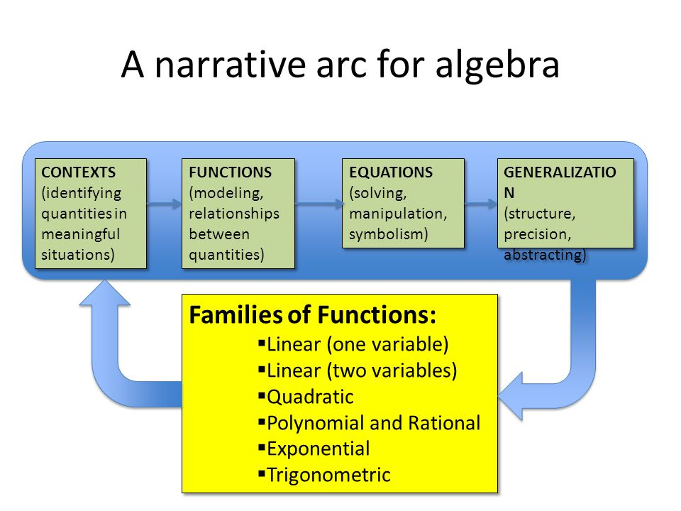 A narrative arc for algebra CONTEXTS (identifying quantities in meaningful situations) CONTEXTS (identifying quantities in meaningful situations) FUNCTIONS (modeling, relationships between quantities) FUNCTIONS (modeling, relationships between quantities) EQUATIONS (solving, manipulation, symbolism) EQUATIONS (solving, manipulation, symbolism) GENERALIZATIO N (structure, precision, abstracting) GENERALIZATIO N (structure, precision, abstracting) Families of Functions:  Linear (one variable)  Linear (two variables)  Quadratic  Polynomial and Rational  Exponential  Trigonometric Families of Functions:  Linear (one variable)  Linear (two variables)  Quadratic  Polynomial and Rational  Exponential  Trigonometric