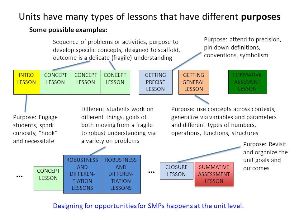 Units have many types of lessons that have different purposes INTRO LESSON Purpose: Engage students, spark curiosity, hook and necessitate CONCEPT LESSON CONCEPT LESSON GETTING PRECISE LESSON Sequence of problems or activities, purpose to develop specific concepts, designed to scaffold, outcome is a delicate (fragile) understanding Purpose: attend to precision, pin down definitions, conventions, symbolism GETTING GENERAL LESSON Purpose: use concepts across contexts, generalize via variables and parameters and different types of numbers, operations, functions, structures CONCEPT LESSON FORMATIVE ASSEMENT LESSON ROBUSTNESS AND DIFFEREN- TIATION LESSONS ROBUSTNESS AND DIFFEREN- TIATION LESSONS SUMMATIVE ASSESSMENT LESSON SUMMATIVE ASSESSMENT LESSON Different students work on different things, goals of both moving from a fragile to robust understanding via a variety on problems Some possible examples: Designing for opportunities for SMPs happens at the unit level.