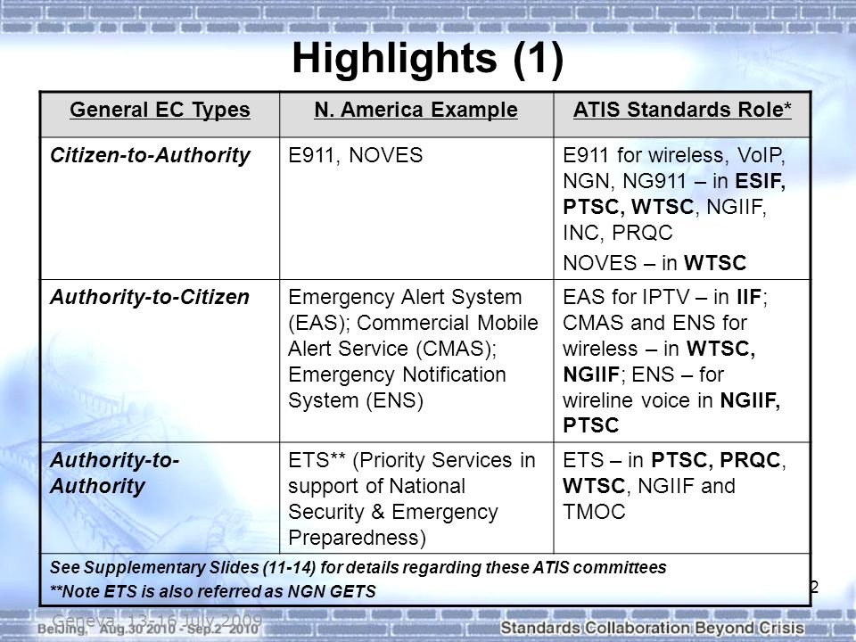 3 Highlights (2)  Citizen-to-Authority (E911, NOVES) Focus on NG911 (e.g., NGN/IMS and Location Parameter Acquisition, Conveyance Architecture, and Protocols) and various near term/legacy matters (e.g., routing number administration for VoIP and wireless, NG Messaging to NG911) Non-voice Emergency Services for those with special needs and for the general public  Authority-to-Citizen (EAS, CMAS, ENS) Focus on emergency notification standards support for various technologies:  IPTV EAS requirements and metadata  Wireless CMAS functions and interfaces: Common aspects (i.e., Gov-to-Service Provider [gateway-to-gateway] interface, and mobile device behavior) done in collaboration with TIA GSM/UMTS/LTE specific aspects  Wireline ENS best practices  Authority-to-Authority (ETS) Focus on supporting ETS for NGN VoIP and Data services  NGN/IMS Core Network Requirements  Wireline Access Network Requirements  ETS service description (including End-to-end call flows), authentication, and security standards/recommendations  Gap requirements brought to the IETF and 3GPP, where appropriate Geneva, 13-16 July 2009