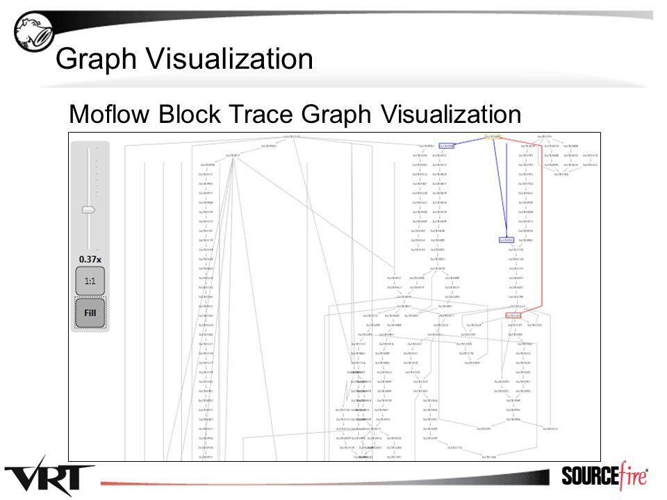 32 Graph Visualization [Graph 1] Moflow Block Trace Graph Visualization