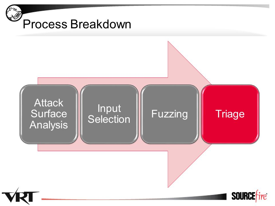 5 Process Breakdown Attack Surface Analysis Input Selection FuzzingTriage