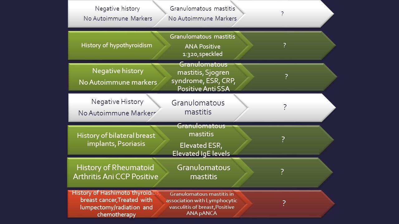 Negative History No Autoimmune Markers Granulomatous mastitis .