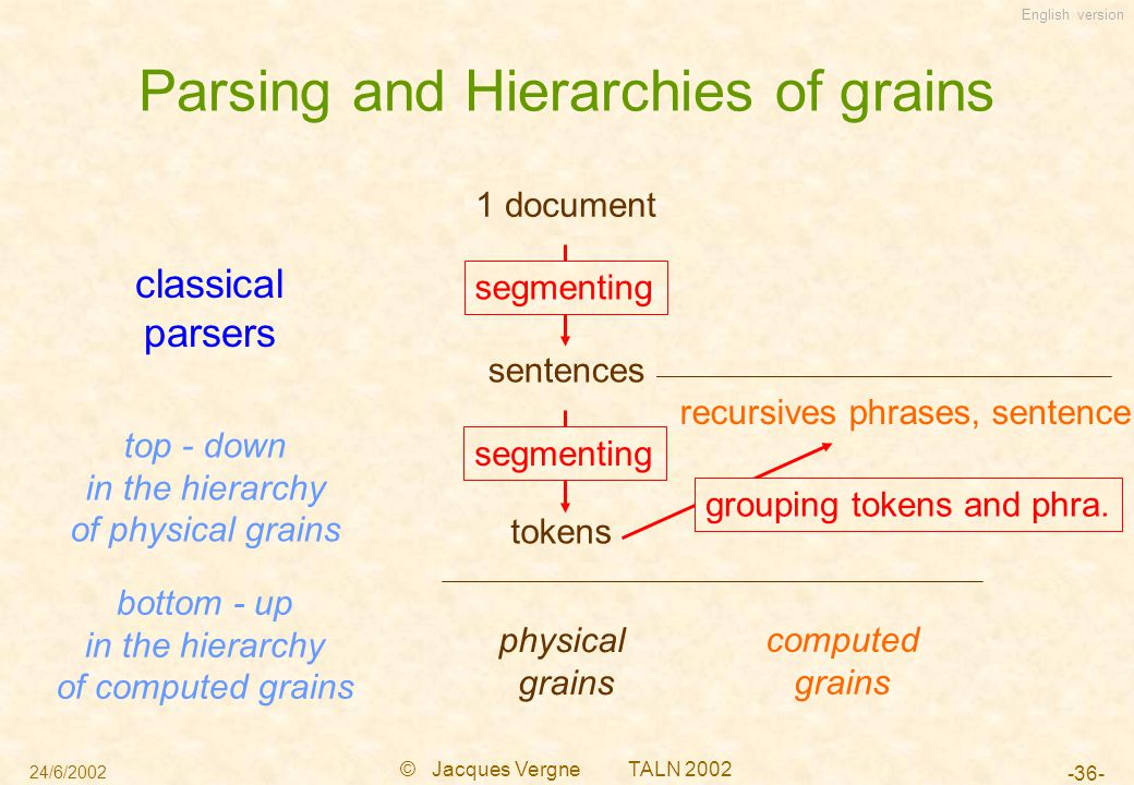 English version 24/6/2002 © Jacques Vergne TALN 2002 -36- 1 document Parsing and Hierarchies of grains classical parsers recursives phrases, sentence physical grains computed grains sentences tokens segmenting grouping tokens and phra.