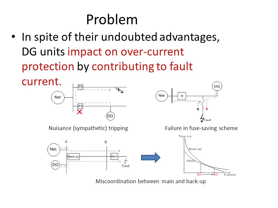Problem In spite of their undoubted advantages, DG units impact on over-current protection by contributing to fault current.