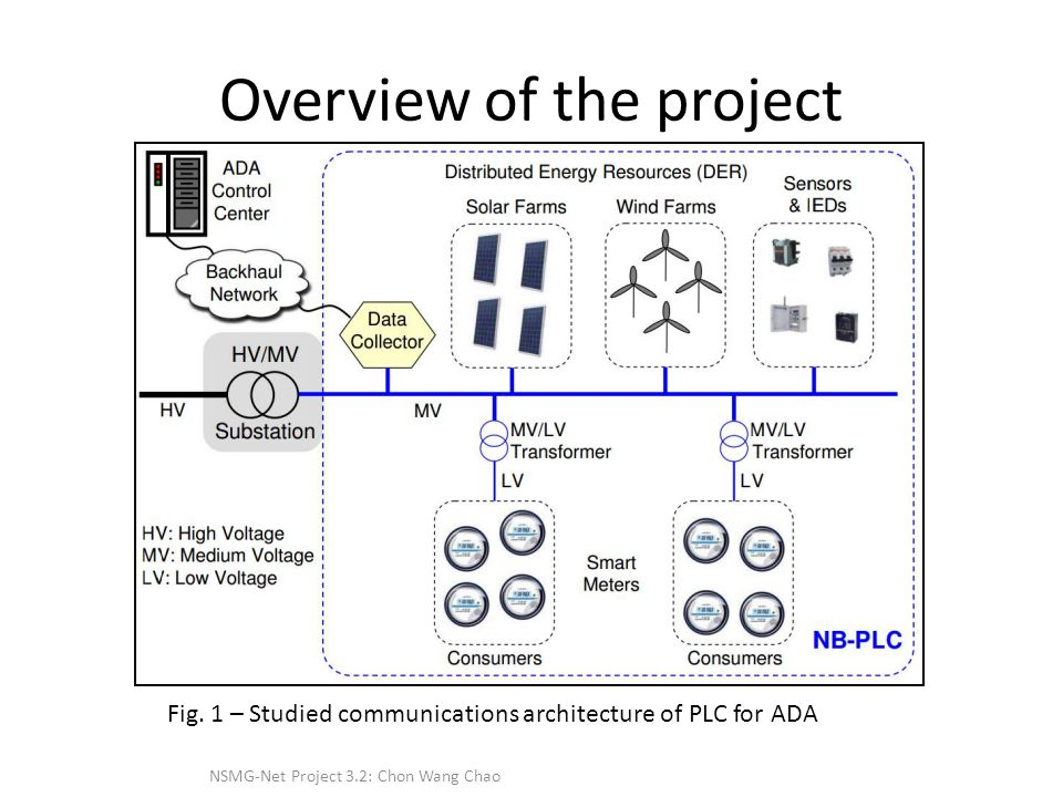 Overview of the project NSMG-Net Project 3.2: Chon Wang Chao Fig.